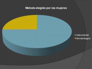 metodo elegido abortar en Asturias